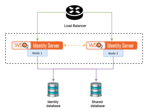 A clustered deployment of WSO2 Identity Server